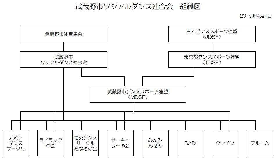 nolink,組織図